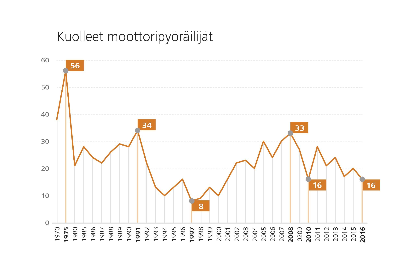 Tieliikenteessä menehtyneet moottoripyöräilijät tilastossa.
