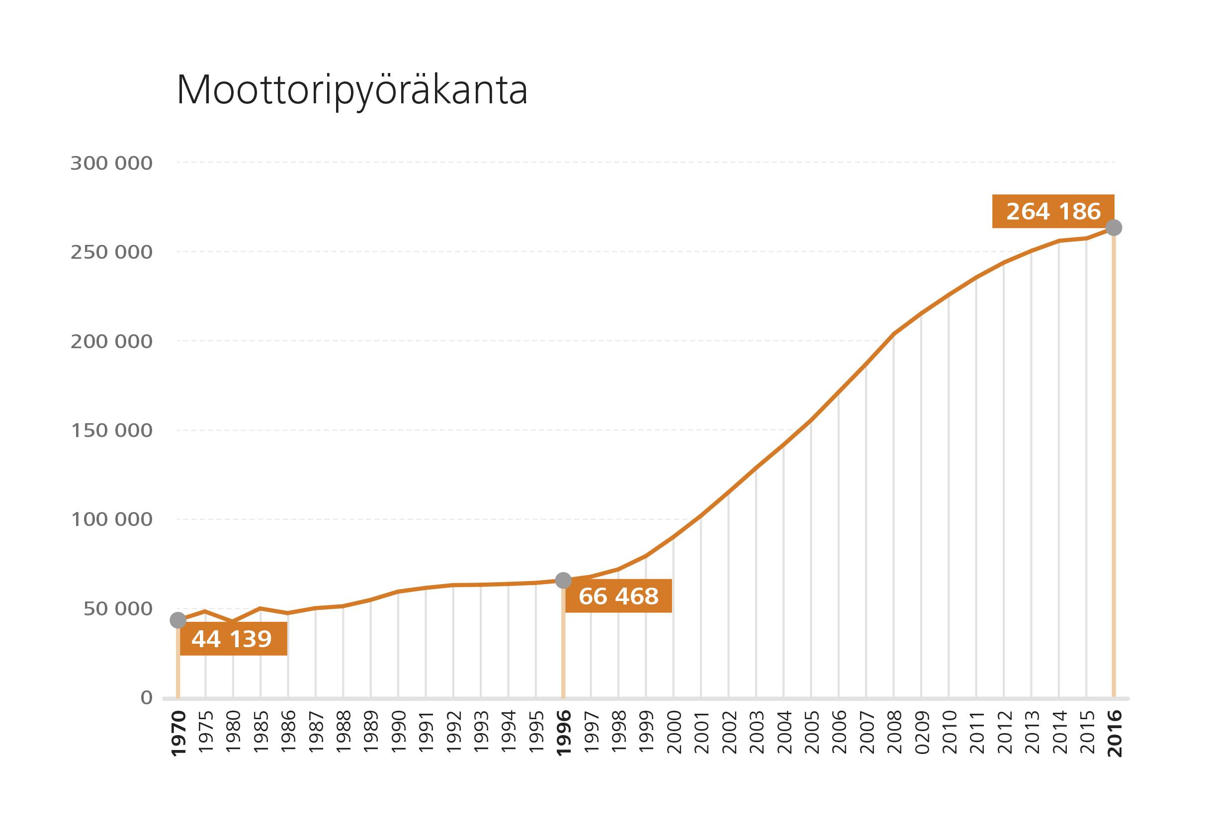Moottoripyöräkannan kehitys.