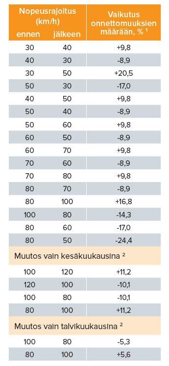 1 Kuinka paljon koko vuoden aikana tapahtuneiden henkilövahinko-onnettomuuksien määrä muuttuu, kun nopeusrajoitusta muutetaan. 2 Suomessa on käytössä talvi- ja pimeän ajan nopeusrajoitus, mihin littyen nopeusrajoituksia voidaan muuttaa myös vain osaksi vuotta. Talvi- ja pimeän ajan nopeusrajoitusten tarkat ajankohdat päätetään erikseen vuosittain, mutta ne ovat voimassa ainakin marras-helmikuussa.