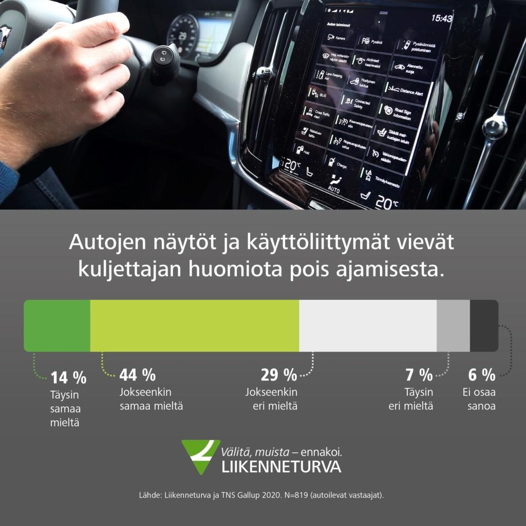 58 % vastaajista kokee, että autojen näytöt ja käyttöliittymät vievät kuljettajan huomion pois ajamisesta.